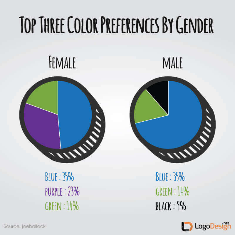 Learn Psychology Of Colors In Logo Design